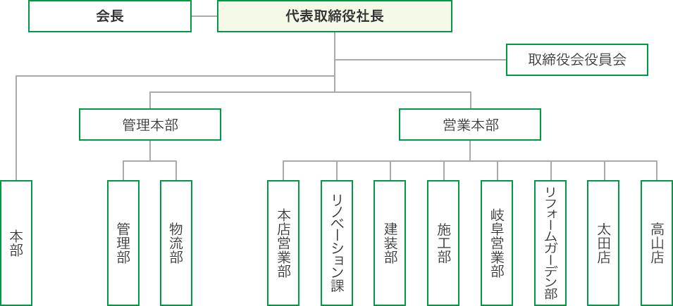 ヤマガタヤ組織図