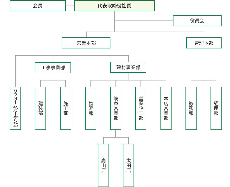 ヤマガタヤ組織図2021